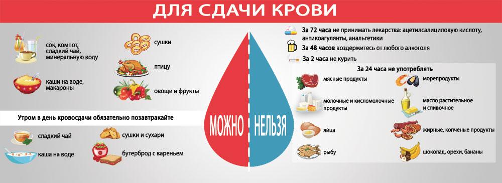 донорство крови, донор