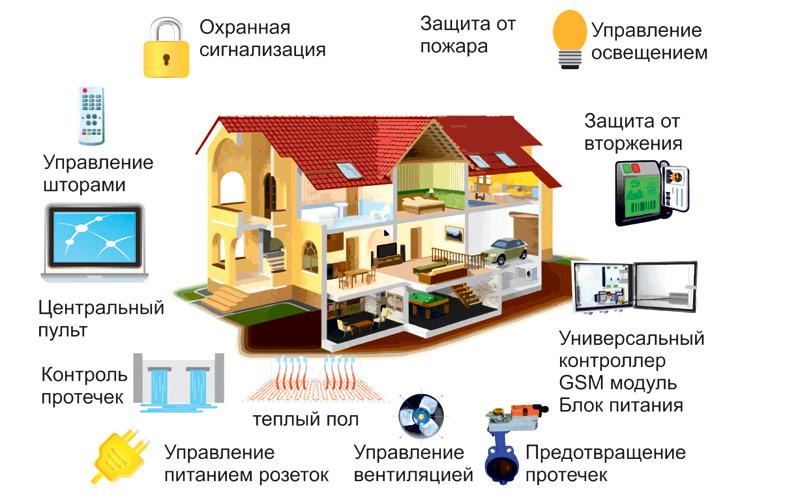 умный дом, инфографика